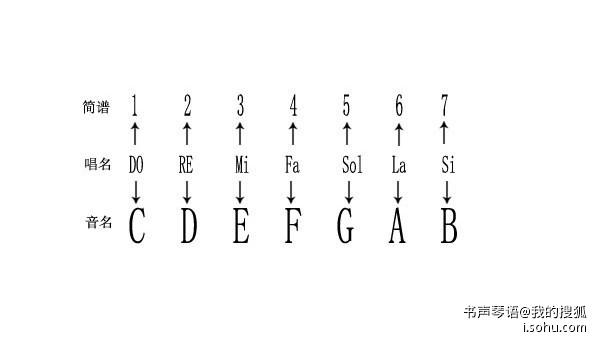 止符 五线谱 音符