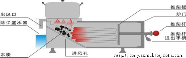 无烟烧柴灶设计图自制烧柴节能灶图片 柴火炉设计图 图片图片