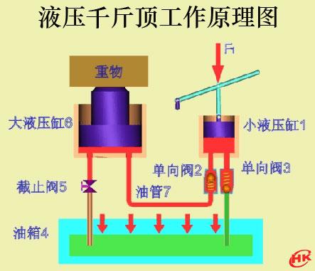 图示:液压千斤顶的工作原理图片