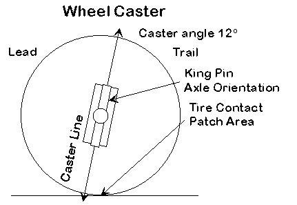 车架设计的方法和步骤