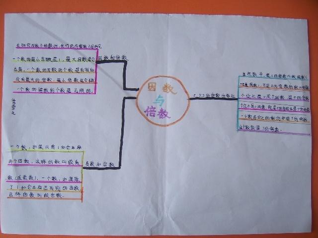 五下第二单元 因数与倍数 思维导图 (芳)-张志娜小学数学工作室-搜狐图片